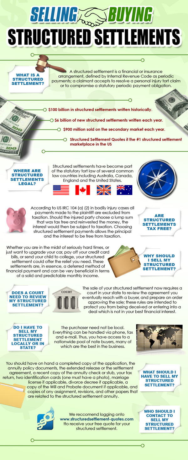Selling Structured Settlements Infographic